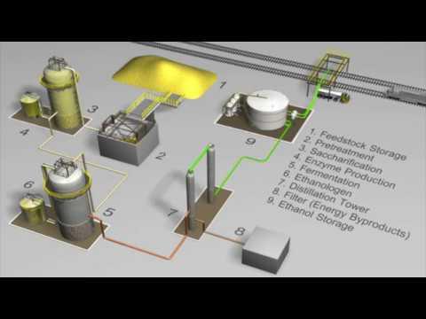 DuPont Cellulosic Ethanol