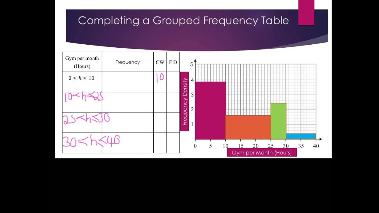 Histogram Finding The Frequency