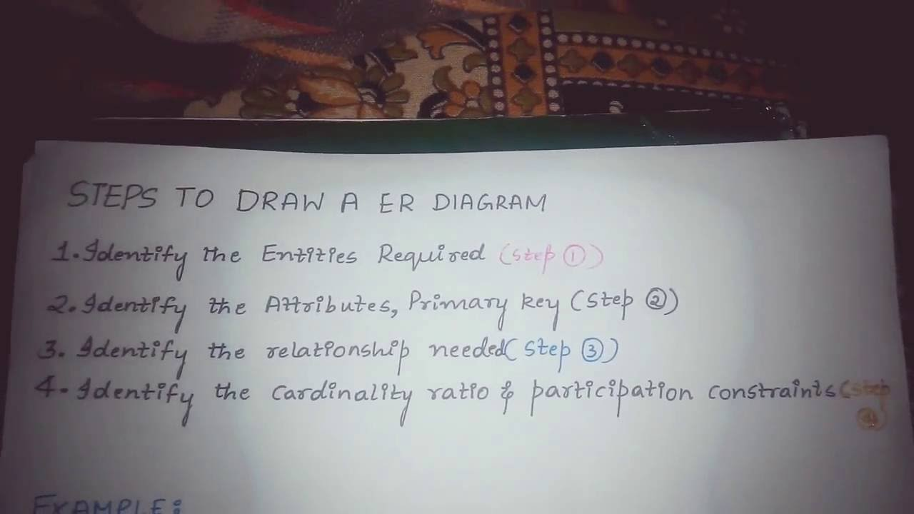 hight resolution of steps to draw er diagram in database management system