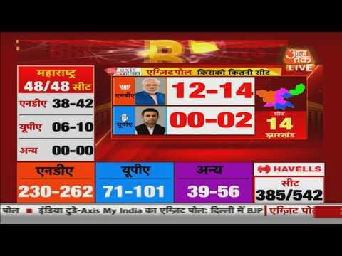 बाहर निकलें पोल 2019: भाजपा झारखंड के रूप में अच्छी तरह से साथ 12-14 सीटें कांग्रेस स्वीप करने के लिए बस 0-2 सीटें जीतने में