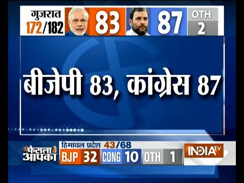 Gujarat Poll Result: First round of counting ends, BJP= 83, Congress= 87