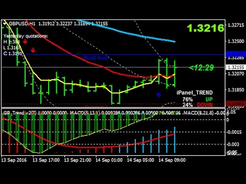 How to create a forex scalping strategy