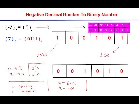 Binary to decimal calculator online