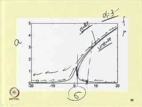 Mod-06 Lec-04 Forced nonlinear Vibration Single degree of freedom Nonlinear systems