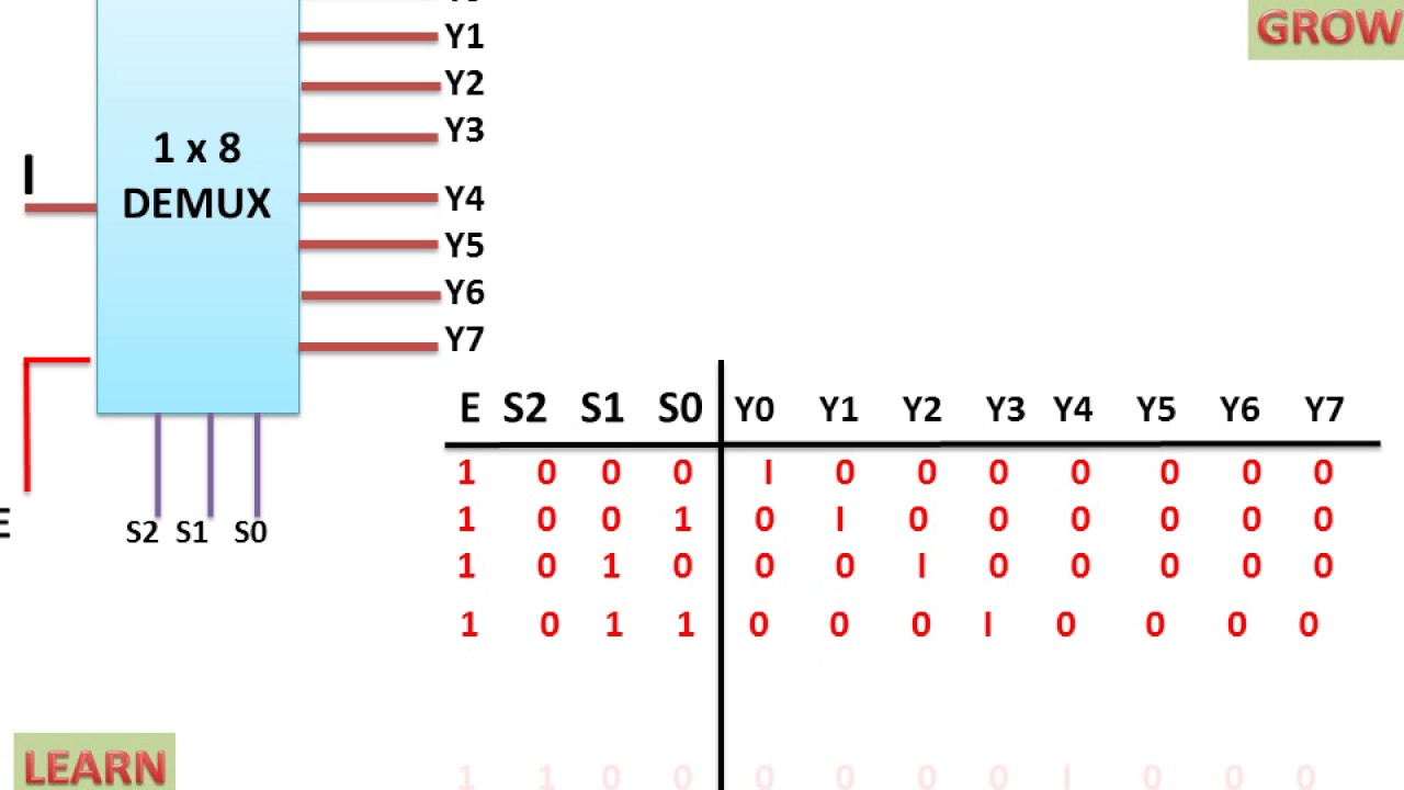 1 X 8 De Multiplexer À¤¹ À¤¨ À¤¦ Youtube