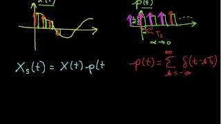 Sampling Theorem: Derivation Part 1