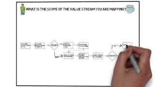 Lean Tools - Value Stream Mapping