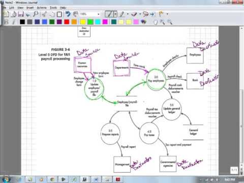 acc 272 ch 3 data flow diagram payroll dept - Software For Data Flow Diagram