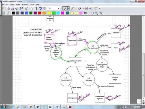 Acc 272 Ch 3 Data Flow Diagram Payroll Dept - YouTube - Data Flow Chart