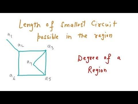 Planar Graph, Degree of a Region, Dual of a Graph