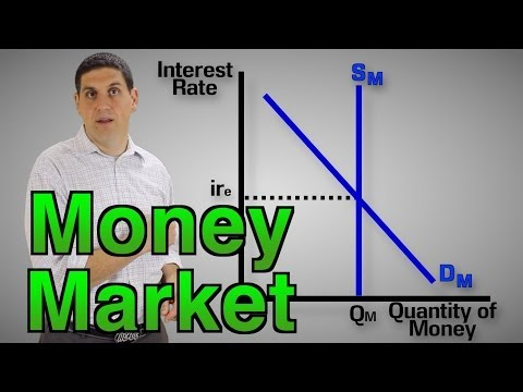 The Money Market (1 of 2)- Macro Topic 4.5
