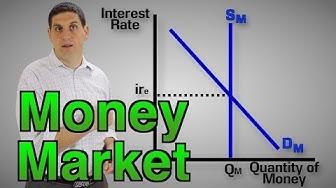 The Money Market (1 of 2)- Macro Topic 4.5