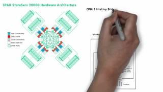 HPE 3PAR StoreServ ASIC & Controller Node ChalkTalk