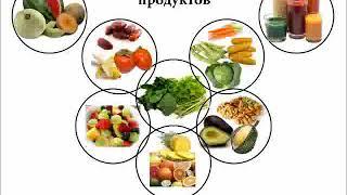 Сыроедение Пищевая пирамида и сочетание продуктов