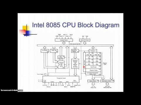 Working of 8085 microprocessor animation with english for Architecture 8085 diagram