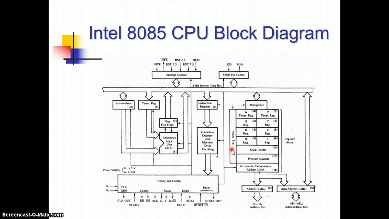 architecture of 8085 - youtube, Wiring block