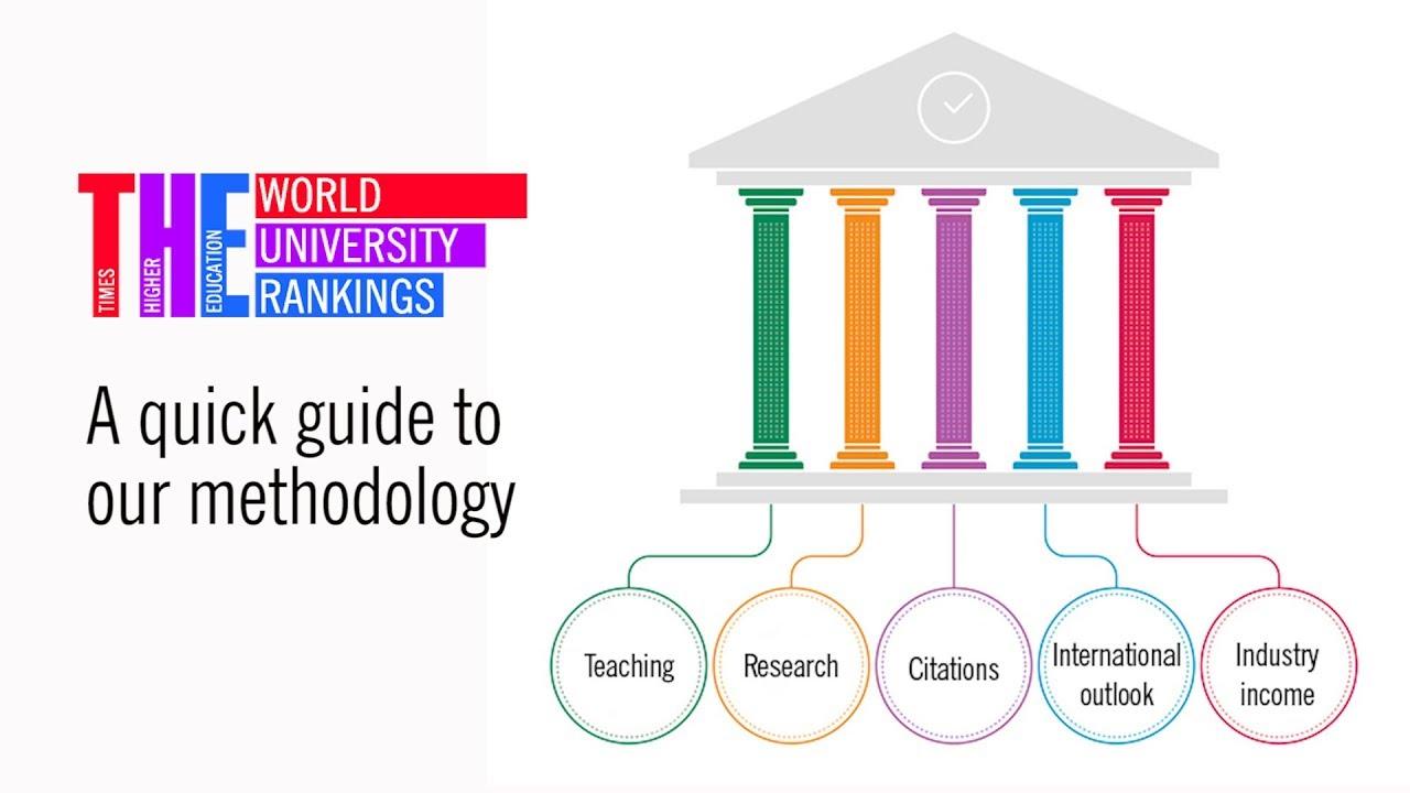 World University Rankings 2019: methodology | Times Higher