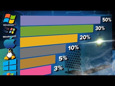 💻 Самые популярные ОС в мире с 2003 по 2020 год | Windows Vs MAC Vs Linux