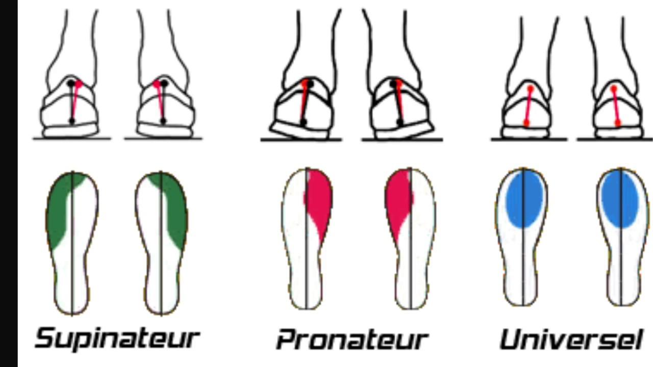 pronation et supination du pied