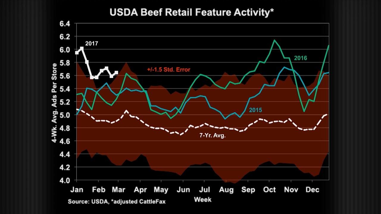 CattleFax Market Update