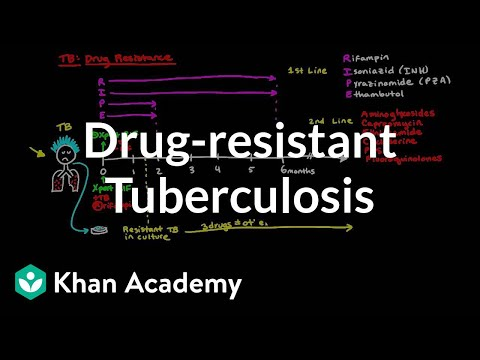 Drug-resistant TB | Infectious diseases | NCLEX-RN | Khan Academy
