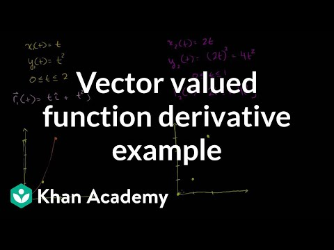 Vector valued function derivative example | Multivariable Calculus | Khan Academy