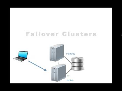 Different Types of Microsoft High Availability Technologies