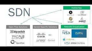 SDN شرح  | SDN شرح دورة كاملة نظرى و عملى لتقنية الـ