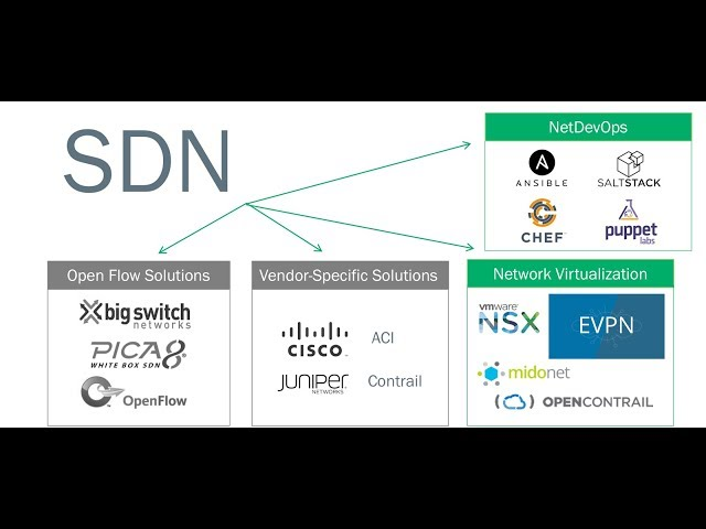 SDN Explain a complete theoretical and practical course of technology