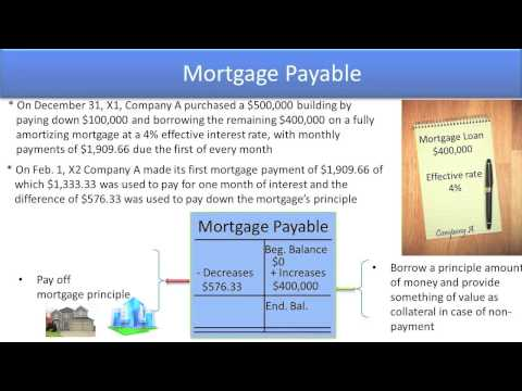 Define Common Liability Accounts - Mortgages Payable - Video Slide 13