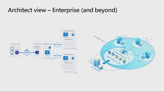 Azure CLI Deep Dive for Developers DevOps and Architects | THR2316