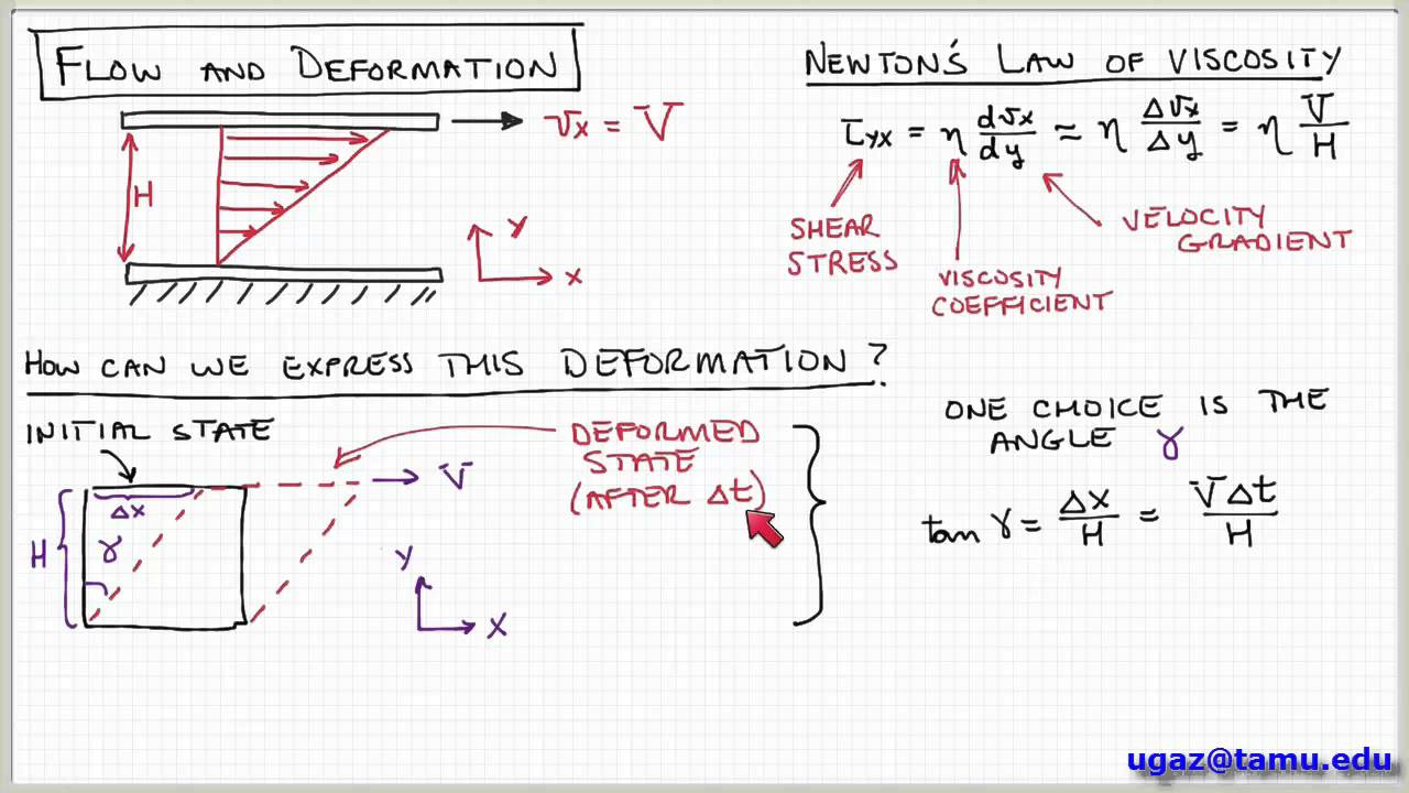 Non-Newtonian Fluids, part 1 - Lecture 1 5 - Chemical Engineering Fluid  Mechanics