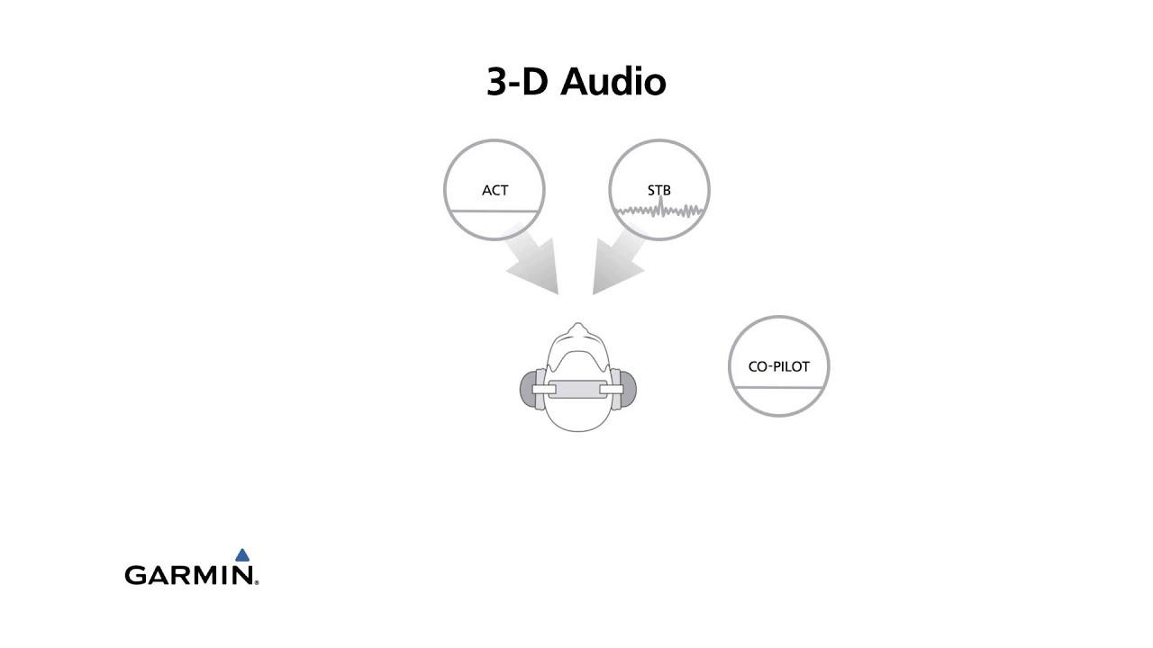 3d Audio With The Garmin Gtr 200