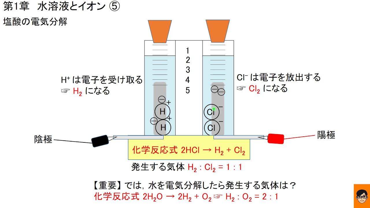 化学式 塩酸 の