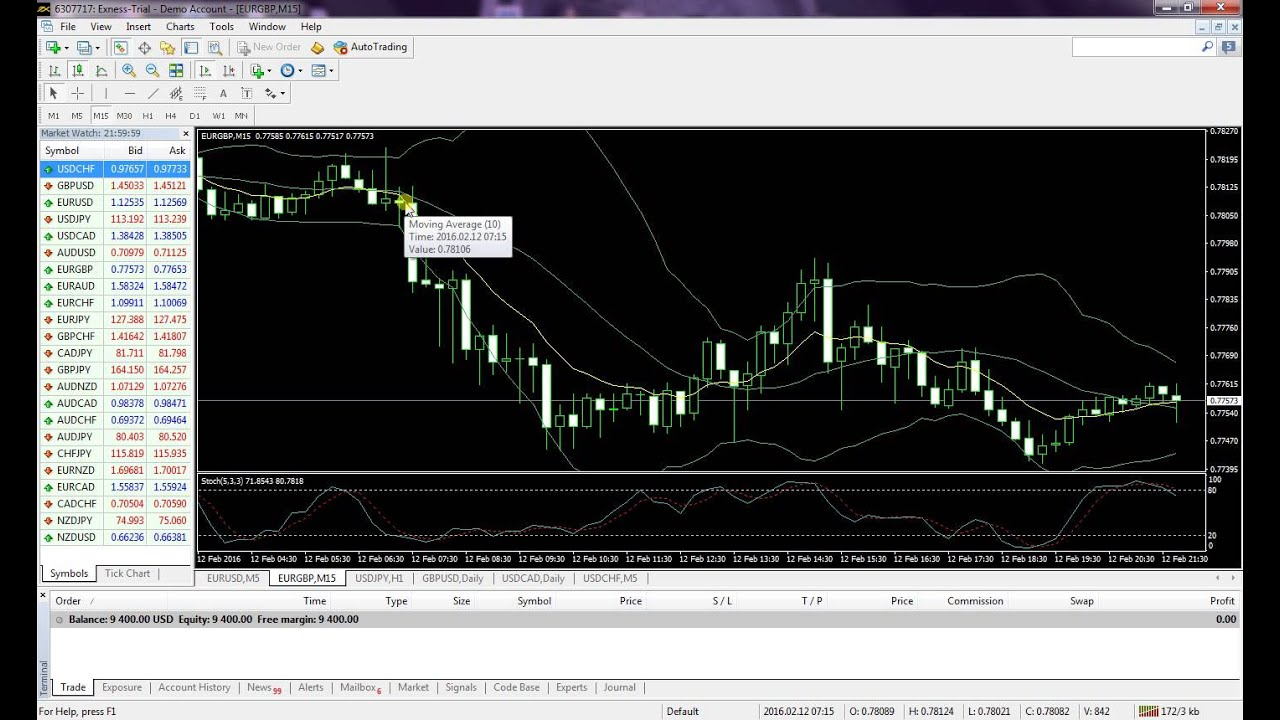 Forex trading strategy youtube