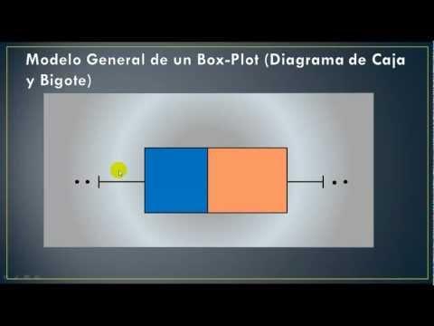 Diagrama de Caja y Bigote (Box - Plot)