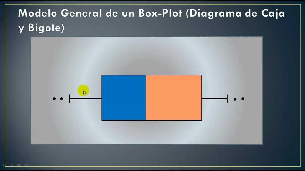 diagrama de caja y bigote  box - plot