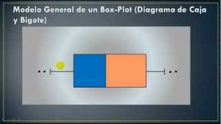 Diagrama de Caja y Bigote (Box - Plot)