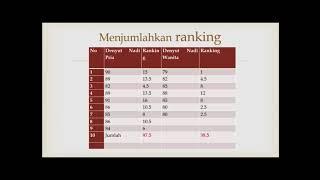 Cara Mudah Belajar Biostatistik Uji Mann-Whitney