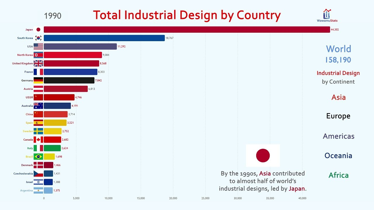 Country Top 20 >> Top 20 Country By Industrial Design 1980 2017
