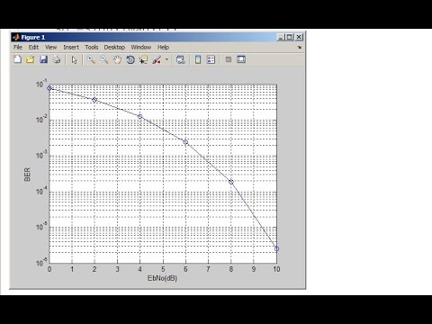 QPSK Modulation in Matlab AWGN Channel - Part 1 (2016) Matlab Tutorial