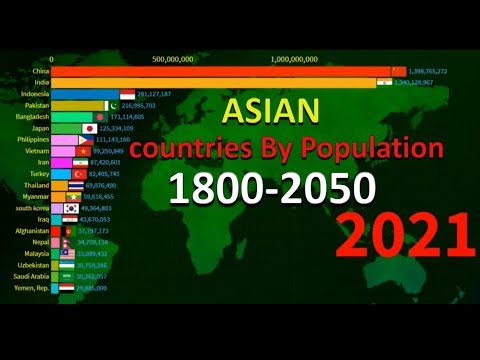 Asia Countries population 1800-2050