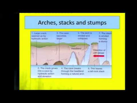 GCSE Geography -  Coasts Overview