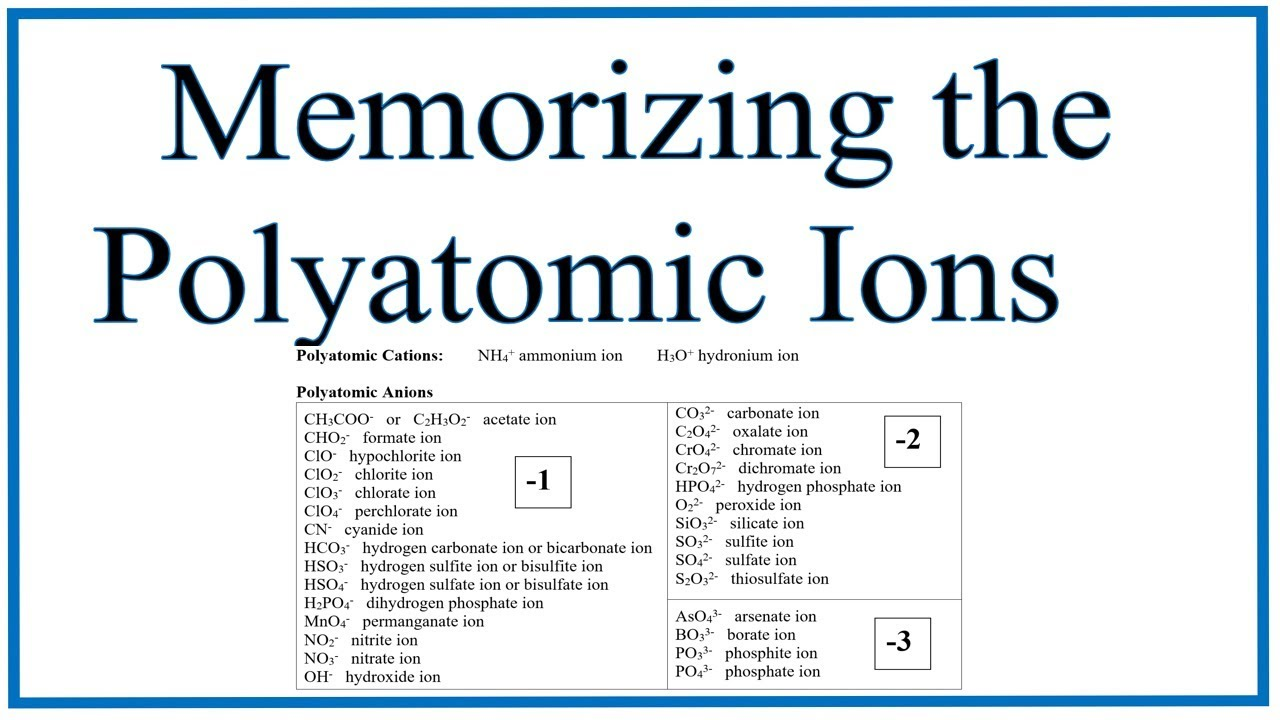 Poly Atomic Ions Chart | Polyatomic Ions Chart Www Topsimages Com