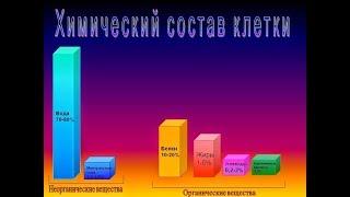 Химический состав клетки: макро, микроэлементы