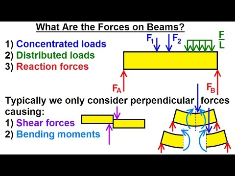 Mechanical Engineering: Internal Forces on Beams (1 of 27) What Are the Forces on Beams?