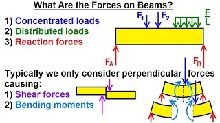 mechanical engineering internal forces on beams 1 of 27 what are the forces on beams?