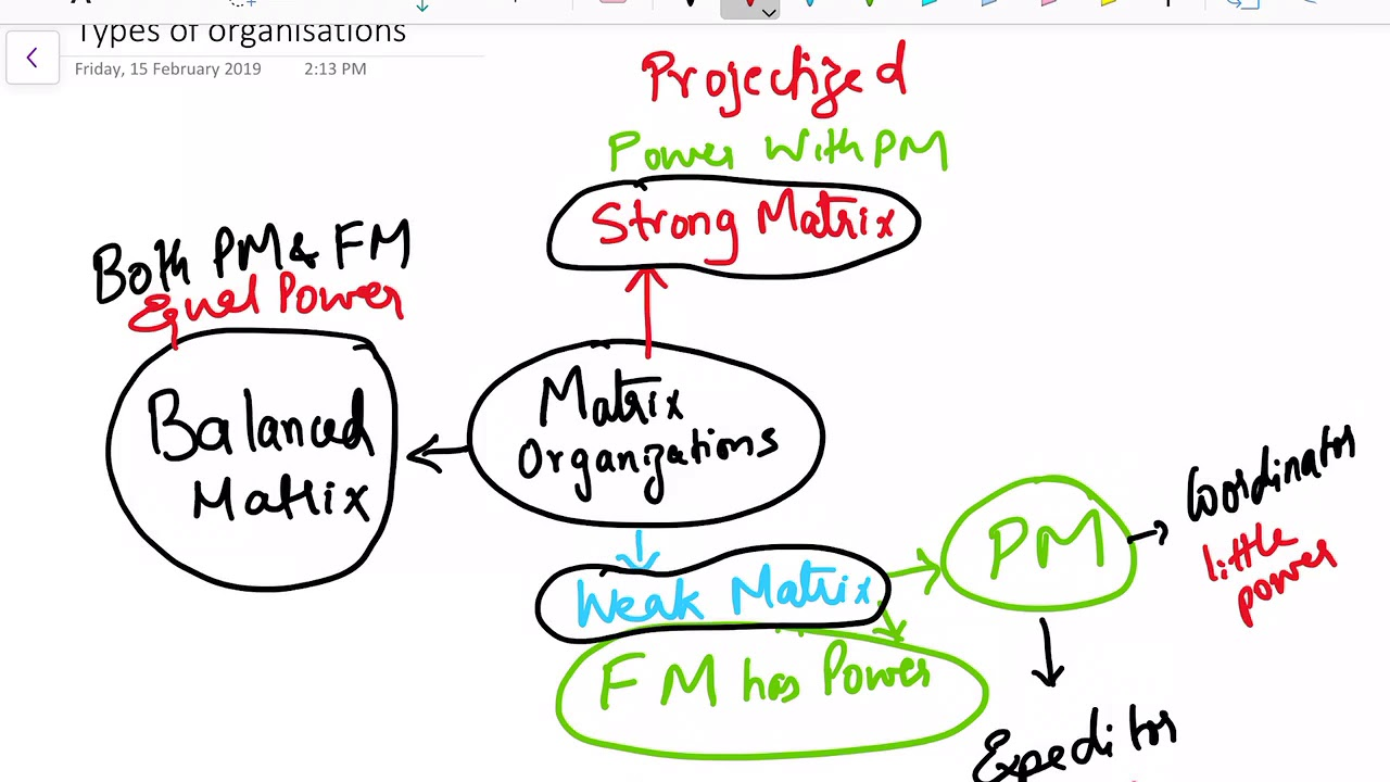 Types of Organizations | Matrix organization| Mindmap | PMP Exam. Types of Organizations in PMBOK. Matrix organization has strong and weak matrix, the role and authority of a Project manager change in these organizations, t.... Youtube video for project managers.