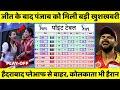 पंजाब की जीत के बाद IPL 2020 के Points Table में हुआ बदलाव, हैदराबाद प्लेऑफ से बाहर, कोलकाता हैरान