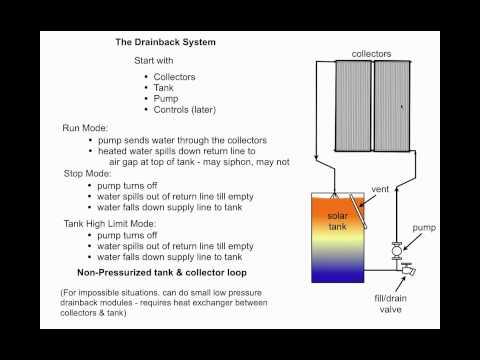 Solar Water Heating 101.1 - Pressure or No Pressure?